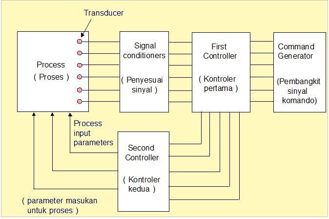 Pengukuran teknik pengukuran teknik kuliah 3 diagram sistem kontrol loop tertutup ccuart Image collections