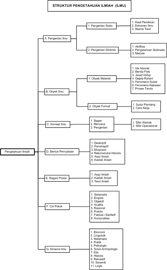 Struktur pengetahuan