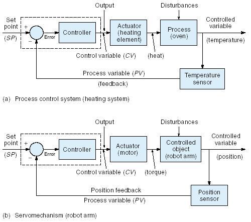 Diagram blok sistim-sistim kendali umpan-balik