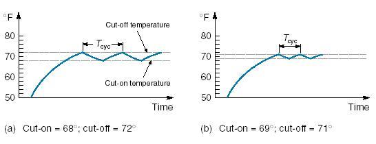 Kurva suhu dari sistim pemanas dengan kendali on-off
