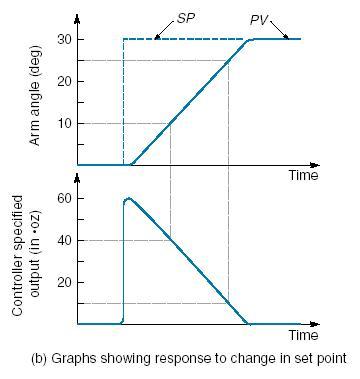 Kendali proporsional untuk posisi