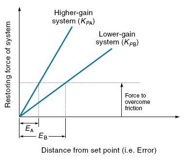 Gain vs Error