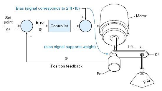 Blok diagram sistim kendali dengan bias