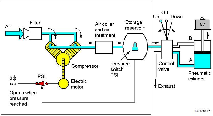 Pneumatik sistim pneumatik dan hidrolik kuliah 1 gambar 1 alat pengangkat beban dengan menggunkan tenaga pneumatik ccuart Gallery