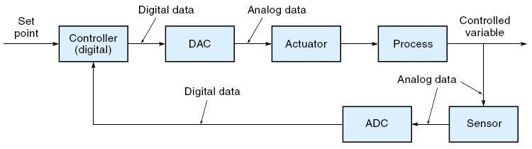 Sistim pengendalian sistim kendali kuliah 3 diagram blok dari sistim kendali digital ikal tertutup aktuator digital mis stepper motor memerlukan dac sedangkan sensor digital mis encoder poros ccuart Choice Image